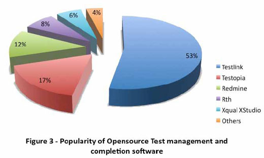 Does Anyone Know a Good Open Source Tool for Test Management and ...