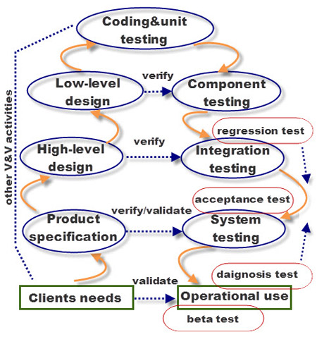 Software Testing Substages  Mobile Qa Zone. Pace University Online Degree. Dish Network Tv Internet Bundles. Auto Accident Lawyer St Louis. What Are The 3 Major Credit Reporting Agencies. Financial Debt Consolidation. What Is A Certified Public Accountant. Apache Http Web Server 12 Hour Shift Schedule. School Of The Arts In Florida