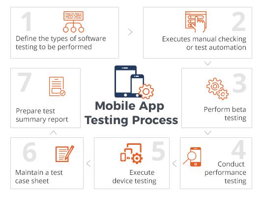 Mobile Application Testing – QATestLab