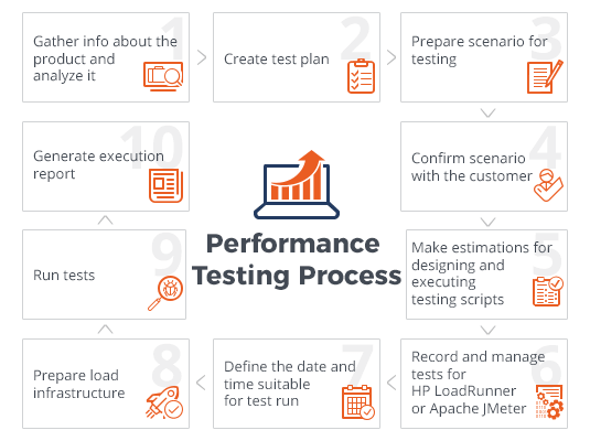 Performance Testing sheme