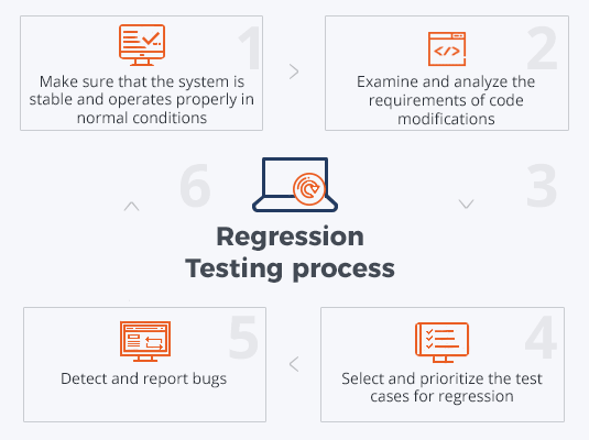 Regression Testing process