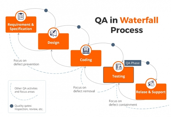 ResizedImage600409 QA Waterfall Process