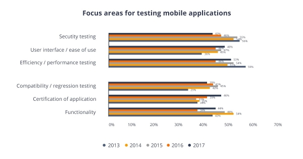 Mobile testing areas