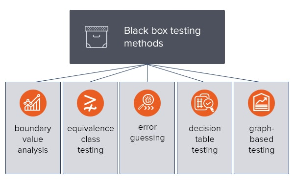 black box methods