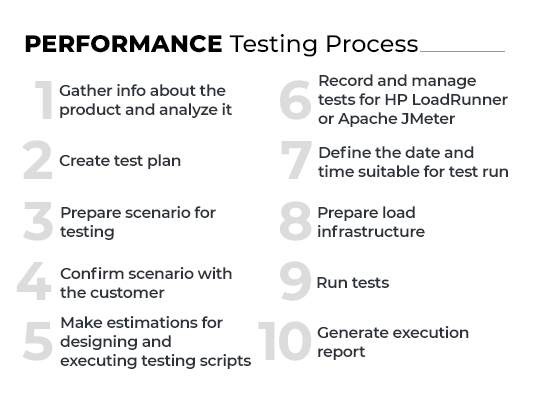 performance testing process