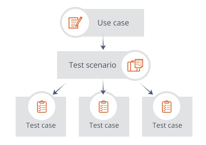Scenario-Based Testing: a brief overview