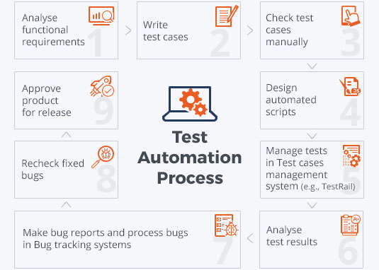 test automation tools grey